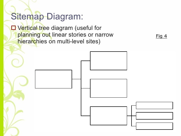 Creating a website sitemap sitemap diagram ccuart Gallery