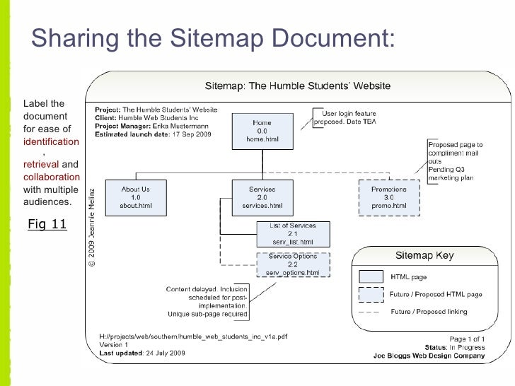 Creating a website sitemap sharing the sitemap document fig 10 24 ccuart Images