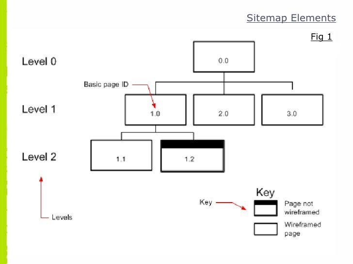 Creating a website sitemap sitemap elements fig 1 ccuart Images