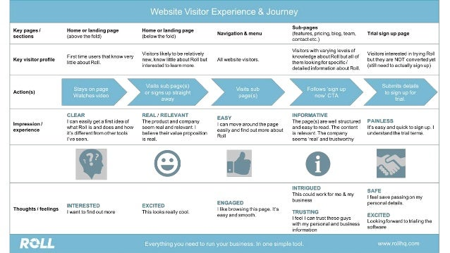 Simple Steps To Map Your Visitor Journey And Optimise Your Website - Website journey map