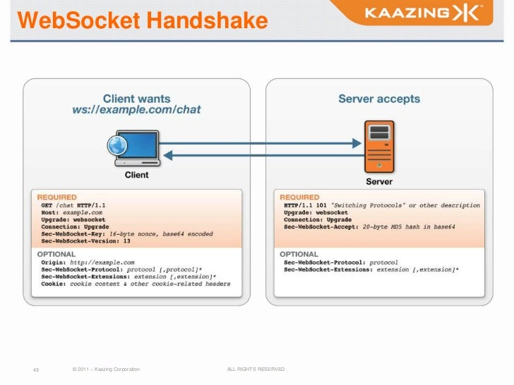 WebSocket Handshake 43   © 2011 – Kaazing Corporation   ALL RIGHTS RESERVED