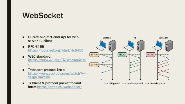 WebSocket on client & server using websocket-sharp & ASP NET