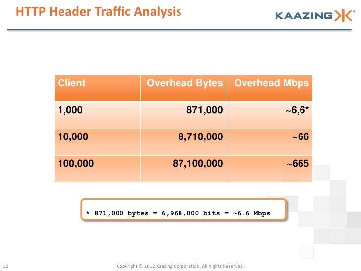 HTTP Header Traffic Analysis            Client                       Overhead Bytes                          Overhead Mbps...
