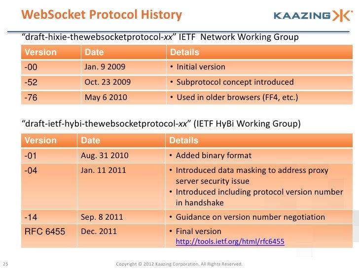 "WebSocket Protocol History     ""draft-hixie-thewebsocketprotocol-xx"" IETF Network Working Group     Version        Date   ..."