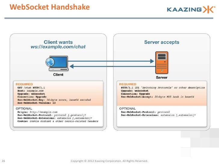 WebSocket Handshake26                 Copyright © 2012 Kaazing Corporation. All Rights Reserved.