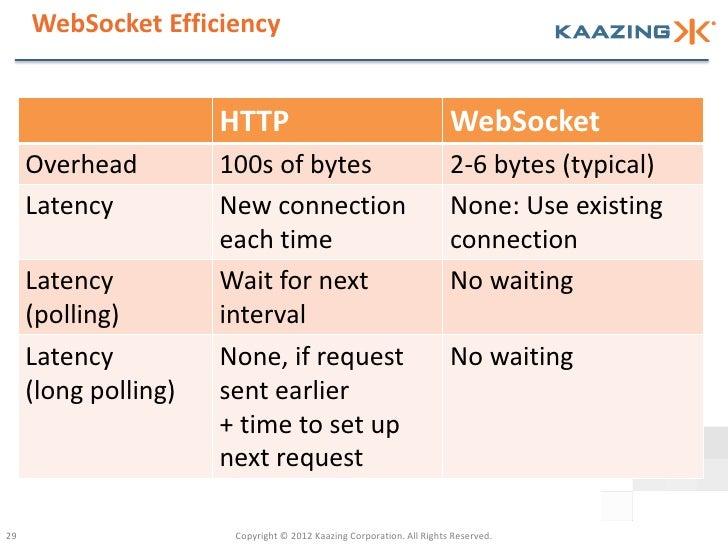 WebSocket Efficiency                      HTTP                                             WebSocket     Overhead         ...