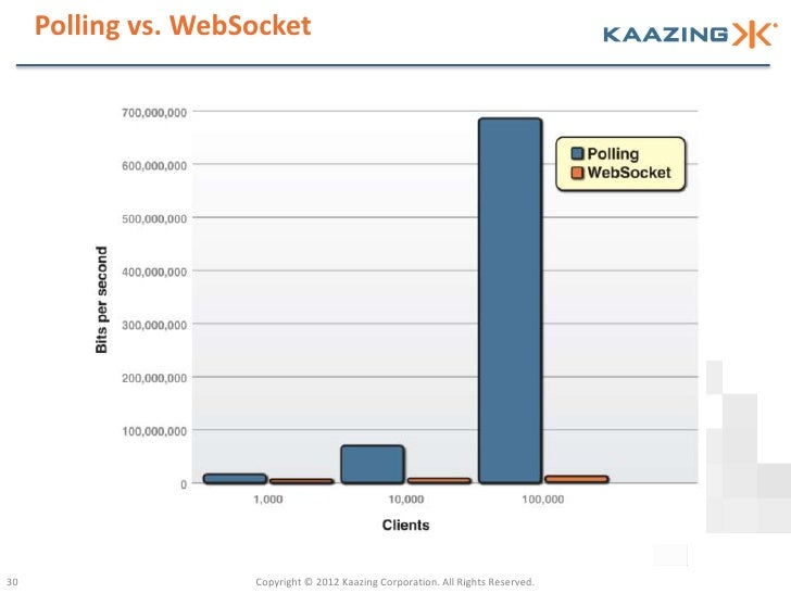 Polling vs. WebSocket30                   Copyright © 2012 Kaazing Corporation. All Rights Reserved.