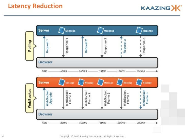Latency Reduction31                   Copyright © 2012 Kaazing Corporation. All Rights Reserved.
