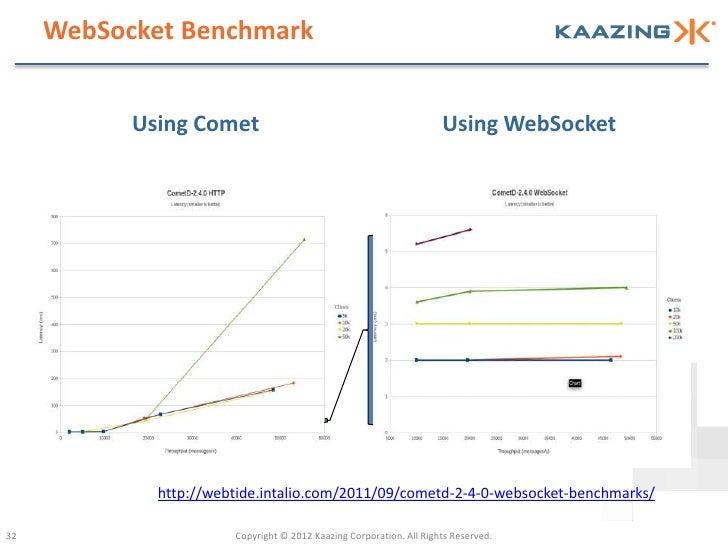 WebSocket Benchmark           Using Comet                                               Using WebSocket             http:/...