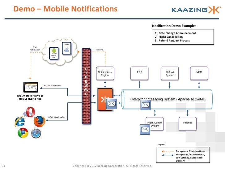 Demo – Mobile Notifications                                                                                               ...