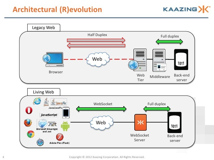 Architectural (R)evolution         Legacy Web                                        Half Duplex                          ...