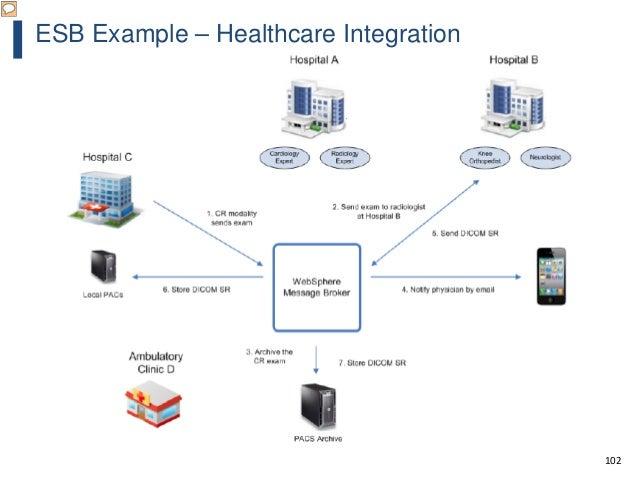 102 ESB Example – Healthcare Integration