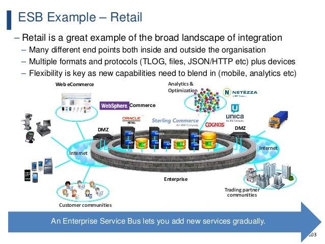103 ESB Example – Retail An Enterprise Service Bus lets you add new services gradually. Internet Trading partner communiti...