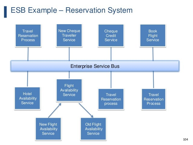 104 ESB Example – Reservation System Travel Reservation Process New Cheque Traveller Service Cheque Credit Service Book Fl...