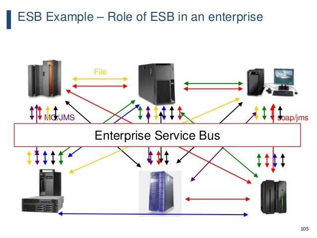 105 ESB Example – Role of ESB in an enterprise WebSphere MQ soap/http soap/jms http File MQ/JMS Enterprise Service Bus
