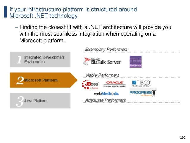 110 If your infrastructure platform is structured around Microsoft .NET technology – Finding the closest fit with a .NET a...