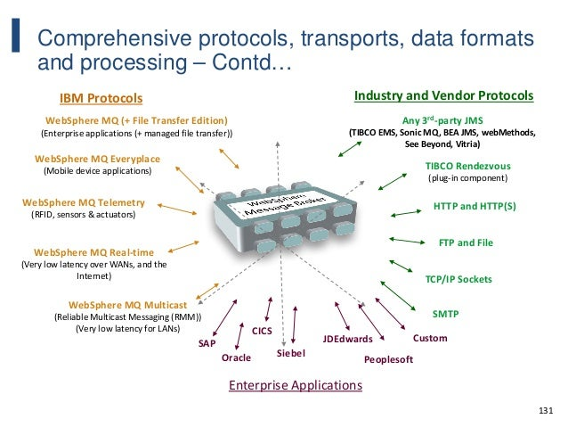 131 Comprehensive protocols, transports, data formats and processing – Contd… WebSphere MQ Multicast (Reliable Multicast M...