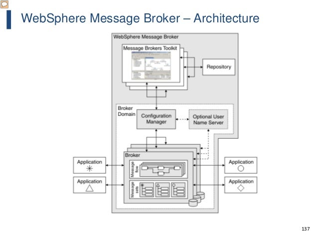137 WebSphere Message Broker – Architecture