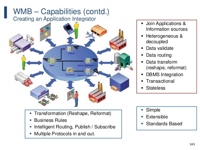 143 WMB – Capabilities (contd.) Creating an Application Integrator  Join Applications & Information sources  Heterogeneo...