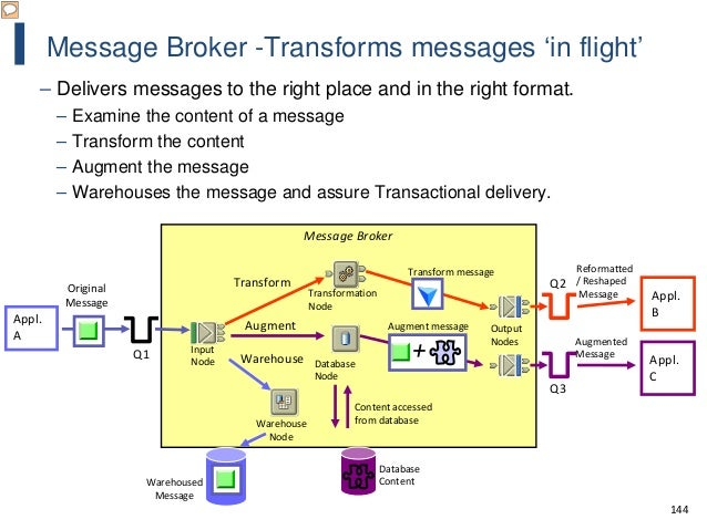 144 • Examine the content of a message • Transform the content Message Broker Input Node Appl. A Q1 Original Message Appl....