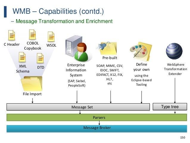 150 WMB – Capabilities (contd.) – Message Transformation and Enrichment Message Set C Header XML Schema COBOL Copybook WSD...
