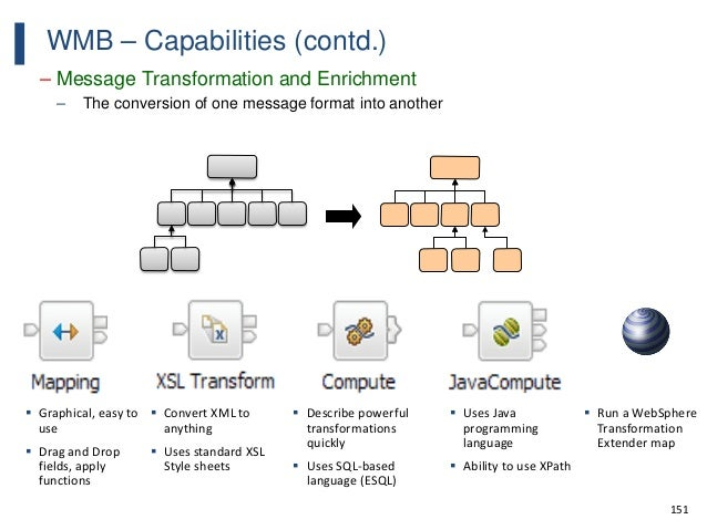 151 WMB – Capabilities (contd.) – Message Transformation and Enrichment – The conversion of one message format into anothe...