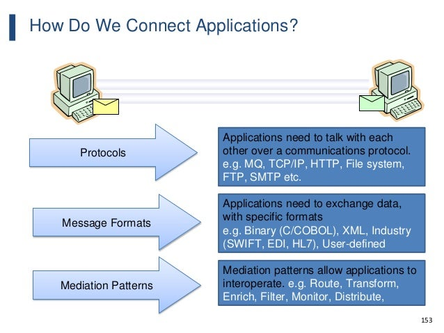153 How Do We Connect Applications? Protocols Message Formats Mediation Patterns Applications need to talk with each other...