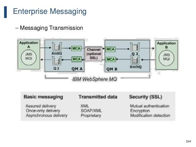 154 Enterprise Messaging – Messaging Transmission