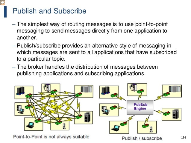 156 Publish and Subscribe – The simplest way of routing messages is to use point-to-point messaging to send messages direc...