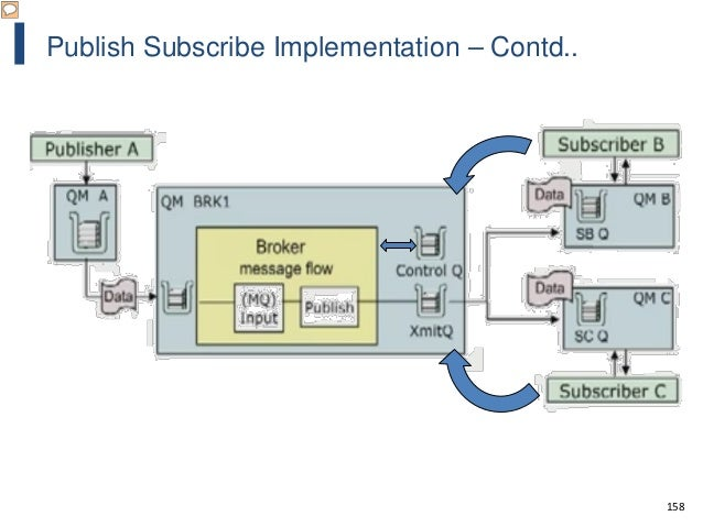 158 Publish Subscribe Implementation – Contd..