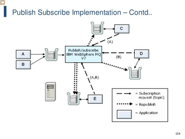 159 Publish Subscribe Implementation – Contd..