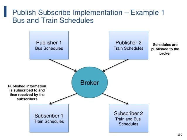 160 Publish Subscribe Implementation – Example 1 Bus and Train Schedules Publisher 1 Bus Schedules Publisher 2 Train Sched...