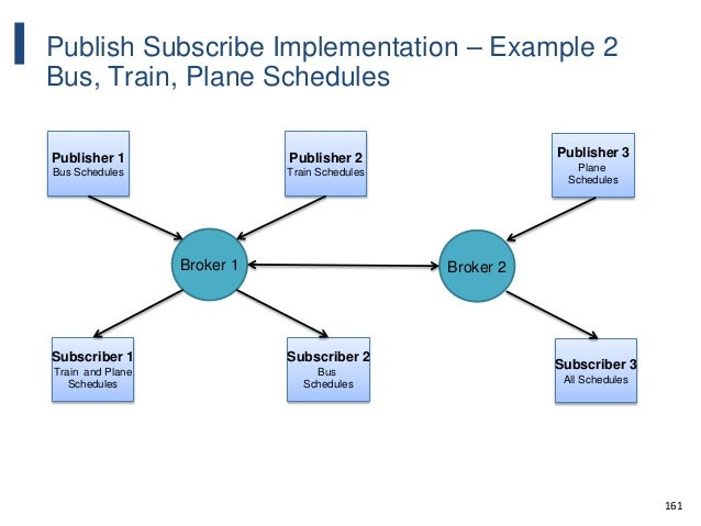 161 Publish Subscribe Implementation – Example 2 Bus, Train, Plane Schedules Publisher 1 Bus Schedules Publisher 2 Train S...
