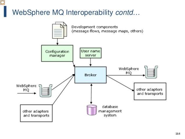 164 WebSphere MQ Interoperability contd…