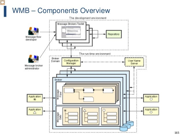 165 WMB – Components Overview