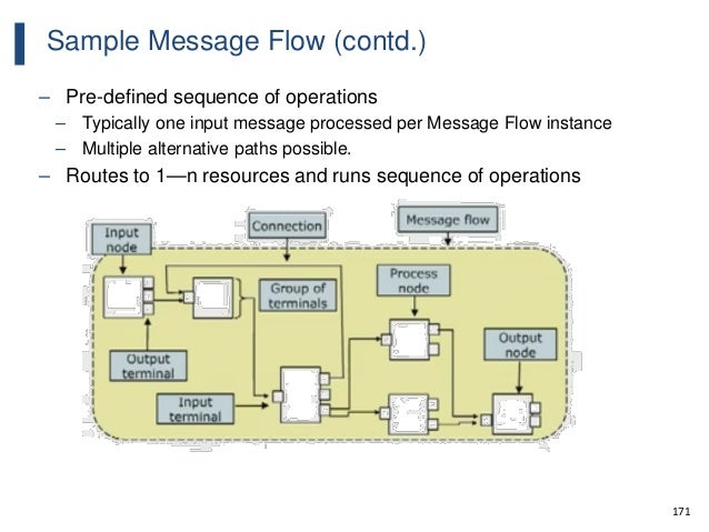 171 Sample Message Flow (contd.) – Pre-defined sequence of operations – Typically one input message processed per Message ...