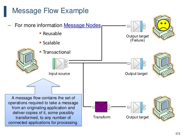 172 Message Flow Example – For more information Message Nodes A message flow contains the set of operations required to ta...