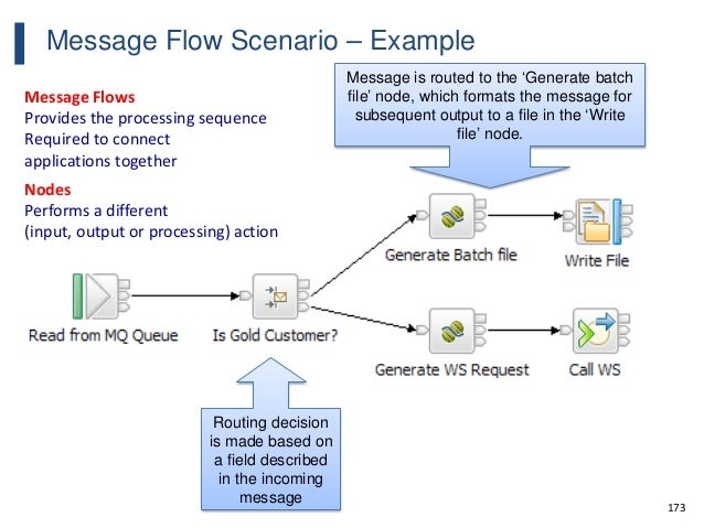 173 Message Flow Scenario – Example Routing decision is made based on a field described in the incoming message Message is...