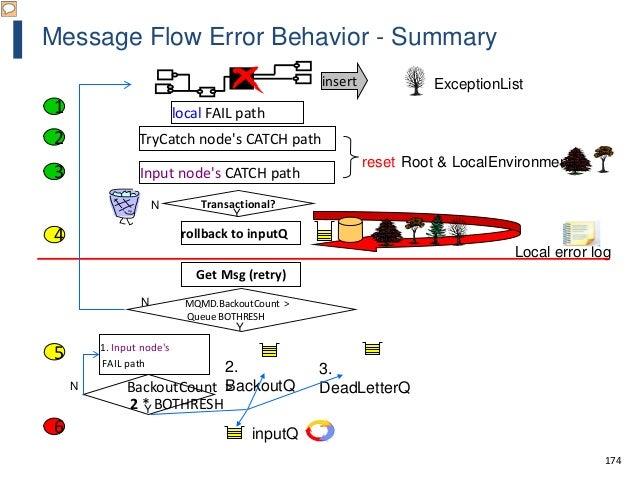 174 Message Flow Error Behavior - Summary Transactional?N Y MQMD.BackoutCount > Queue BOTHRESH N Y 2. BackoutQ 3. DeadLett...
