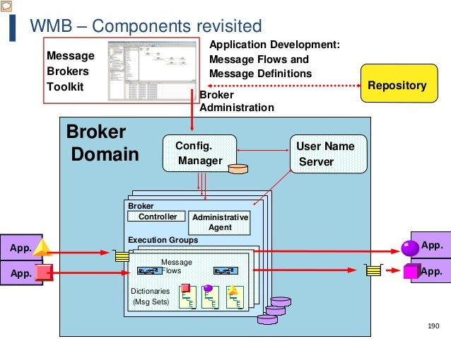 """190 WMB – Components revisited Controller Administrative Agent """"Root """" Repor t """"Body """" """"Root """" Repor t """"Body """" """"Root """" Rep..."""