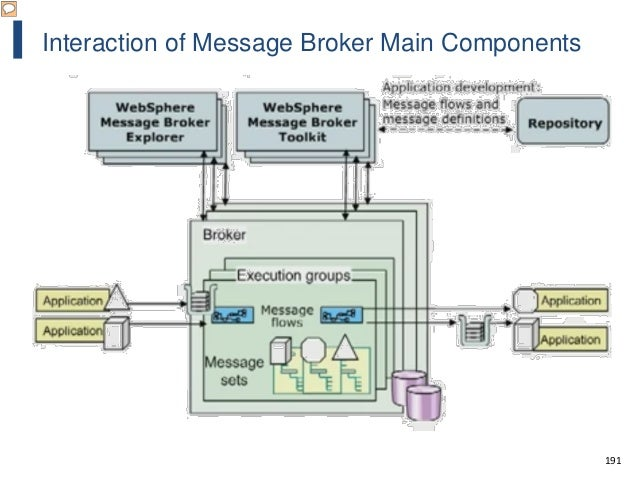 191 Interaction of Message Broker Main Components