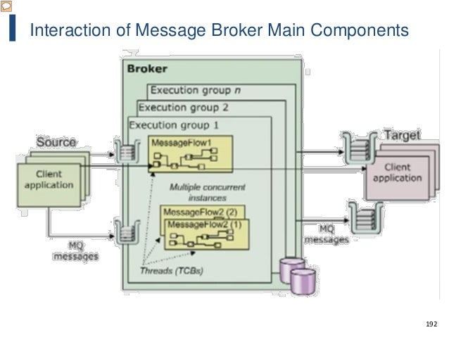192 Interaction of Message Broker Main Components