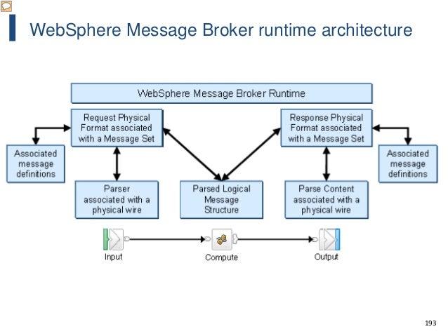 193 WebSphere Message Broker runtime architecture
