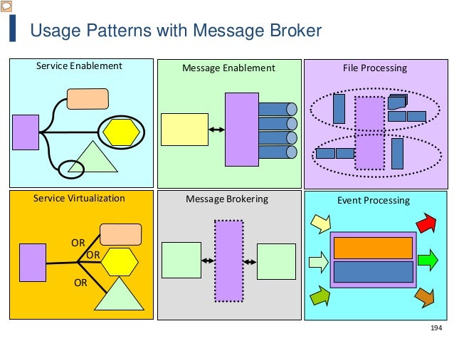 194 Usage Patterns with Message Broker Service Enablement Service Virtualization OR OR OR Message Enablement Message Broke...