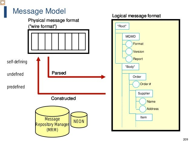 """209 Message Model Physical message format (""""wire format"""") Logical message format Parsed Constructed """"Root"""" MQMD Format Rep..."""