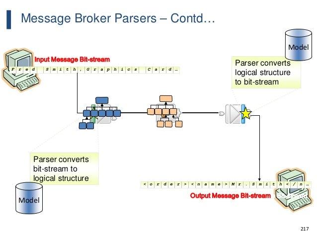 217 …draCscihparG,htimSderF Input Message Bit-stream …n/<htimS.rM>eman<>redro< Output Message Bit-streamOutput Message Bit...