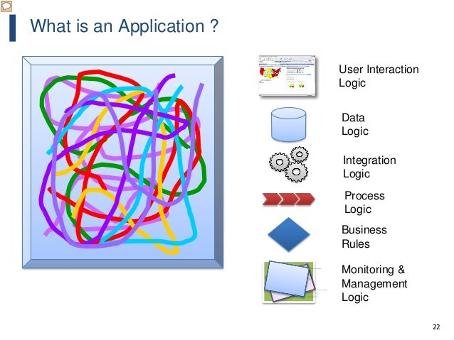 22 What is an Application ? User Interaction Logic Data Logic Integration Logic Process Logic Business Rules This image ca...