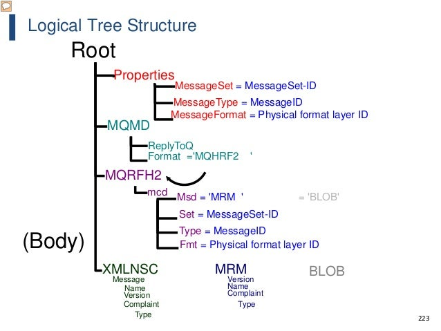 223 Logical Tree Structure MessageFormat = Physical format layer ID Msd = 'MRM ' = 'BLOB' Fmt = Physical format layer ID R...