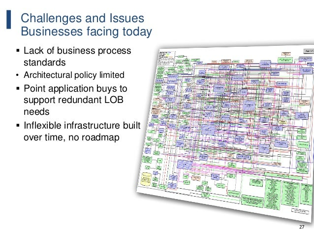 27 Challenges and Issues Businesses facing today  Lack of business process standards • Architectural policy limited  Poi...