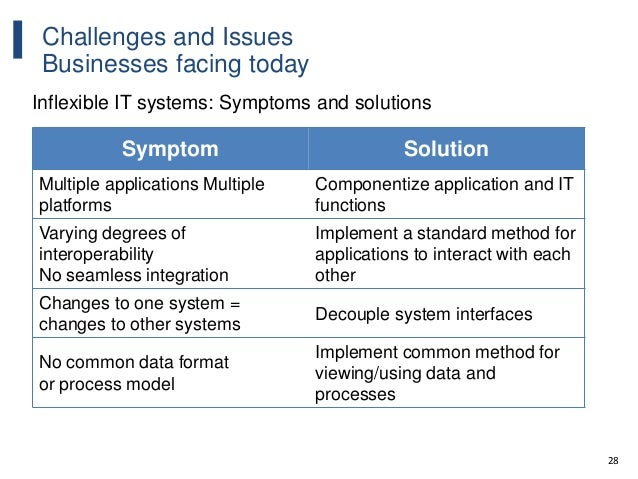 28 Challenges and Issues Businesses facing today Inflexible IT systems: Symptoms and solutions Symptom Solution Multiple a...